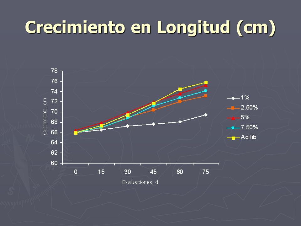 Crecimiento en Longitud (cm)