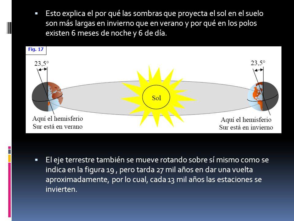 Esto explica el por qué las sombras que proyecta el sol en el suelo son más largas en invierno que en verano y por qué en los polos existen 6 meses de noche y 6 de día.