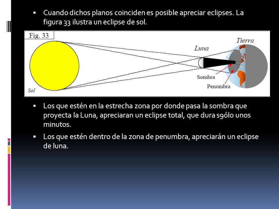 Cuando dichos planos coinciden es posible apreciar eclipses