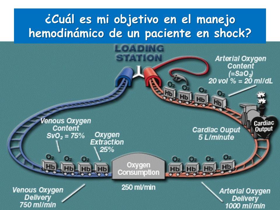 ¿Cuál es mi objetivo en el manejo hemodinámico de un paciente en shock