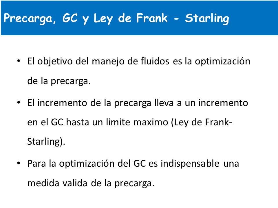 Precarga, GC y Ley de Frank - Starling