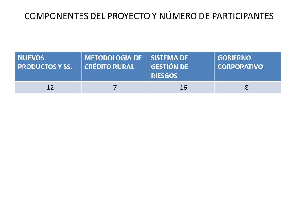 COMPONENTES DEL PROYECTO Y NÚMERO DE PARTICIPANTES