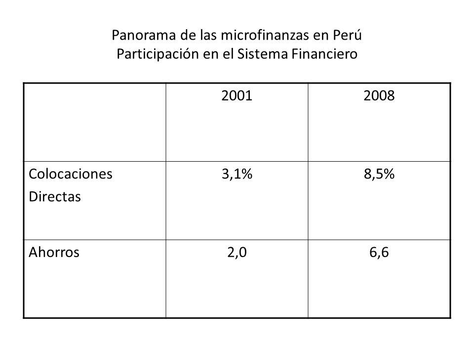 Panorama de las microfinanzas en Perú Participación en el Sistema Financiero