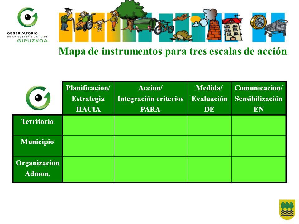Mapa de instrumentos para tres escalas de acción