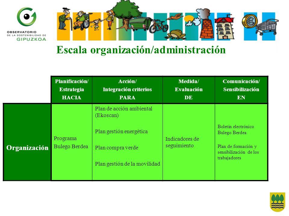 Escala organización/administración Integración criterios