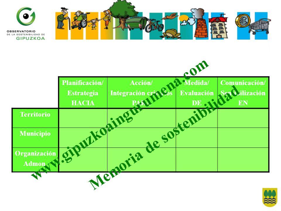 Integración criterios Memoria de sostenibilidad