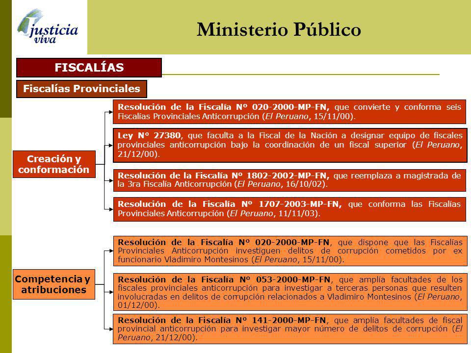 Ministerio Público FISCALÍAS Fiscalías Provinciales