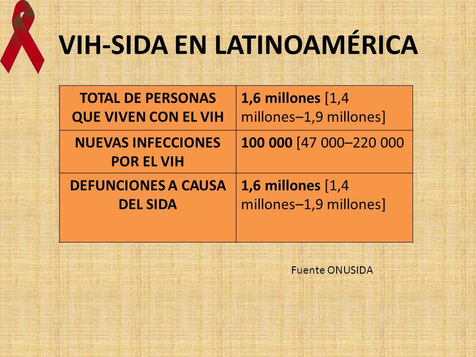 VIH-SIDA EN LATINOAMÉRICA