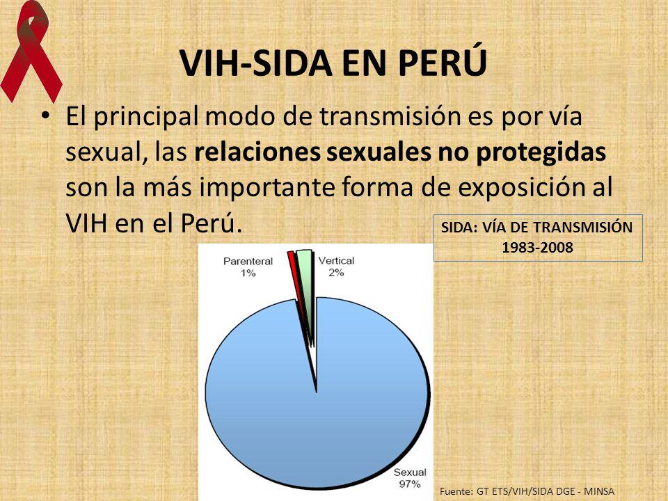 SIDA: VÍA DE TRANSMISIÓN