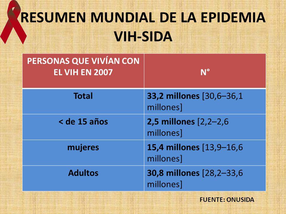 RESUMEN MUNDIAL DE LA EPIDEMIA VIH-SIDA