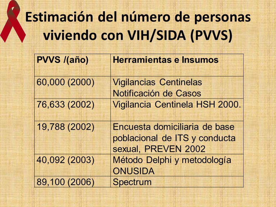 Estimación del número de personas viviendo con VIH/SIDA (PVVS)