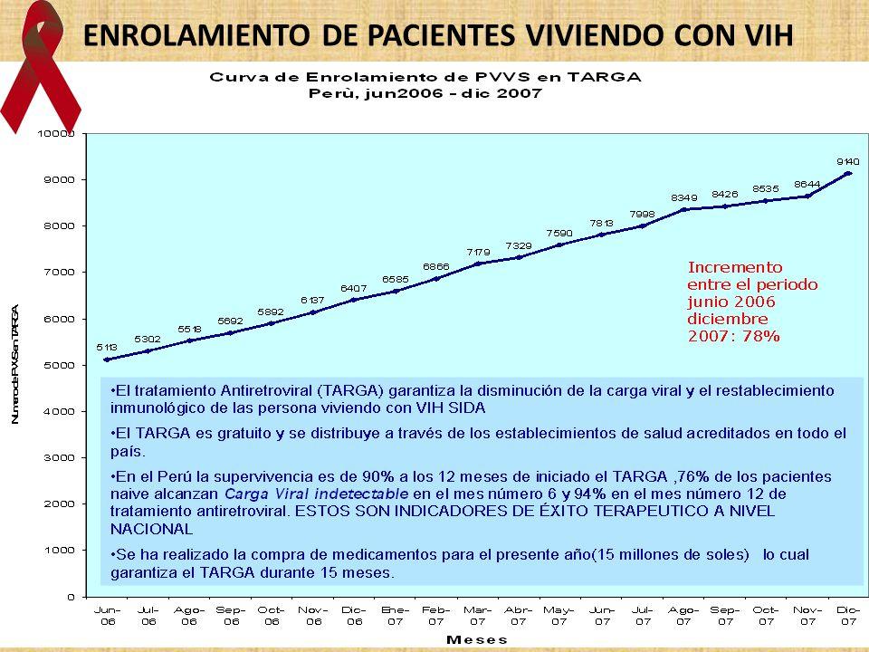 ENROLAMIENTO DE PACIENTES VIVIENDO CON VIH