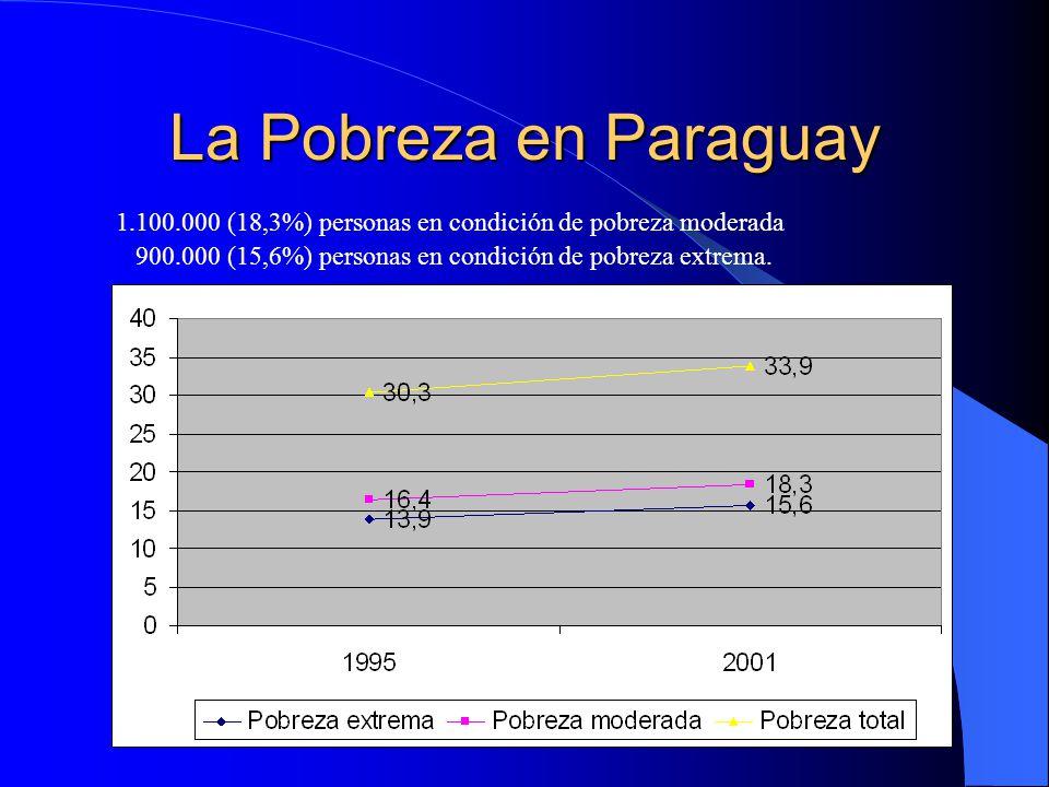 La Pobreza en Paraguay 1.100.000 (18,3%) personas en condición de pobreza moderada.