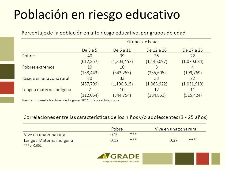 Población en riesgo educativo