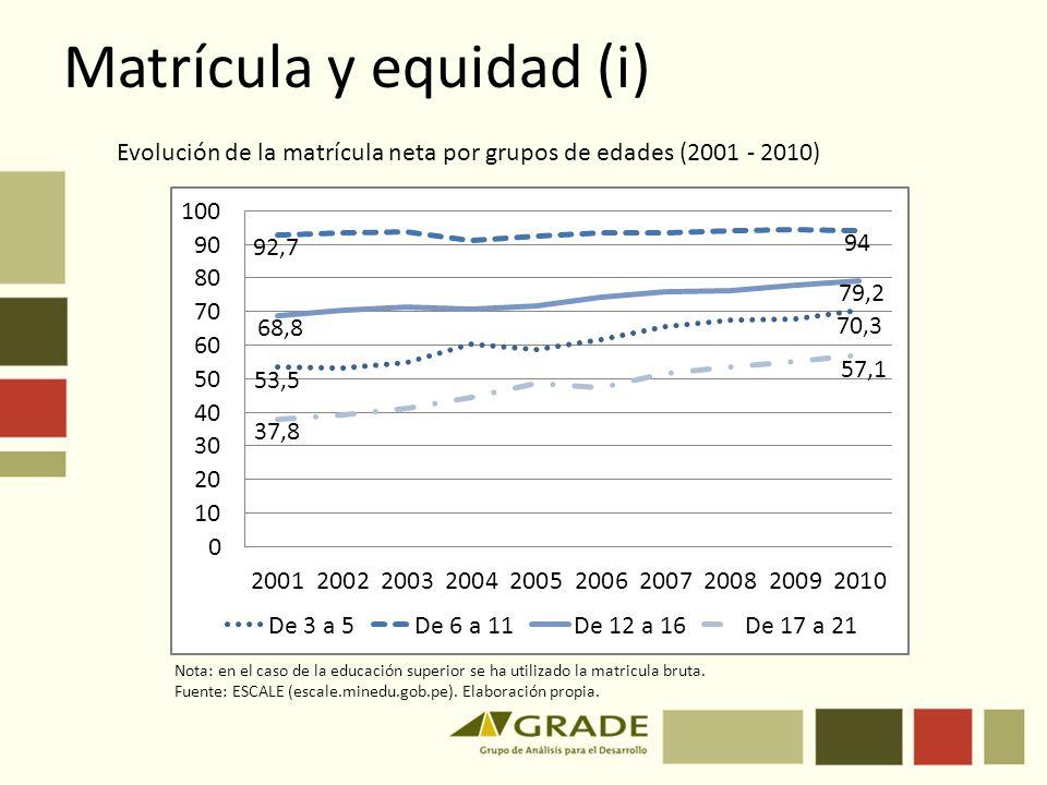Matrícula y equidad (i)