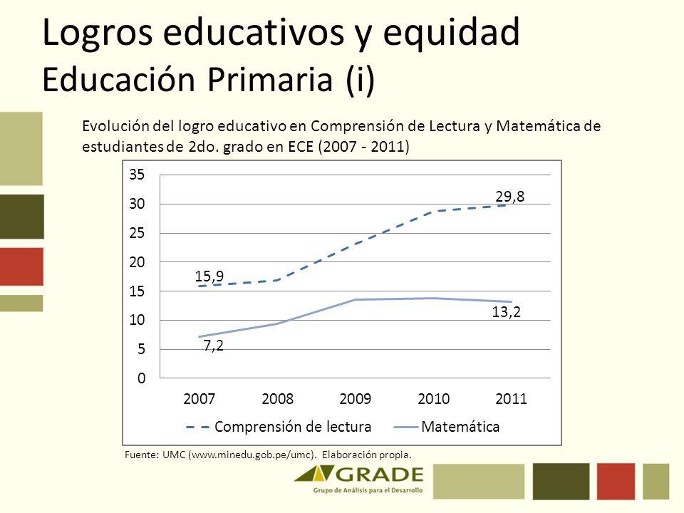 Logros educativos y equidad Educación Primaria (i)