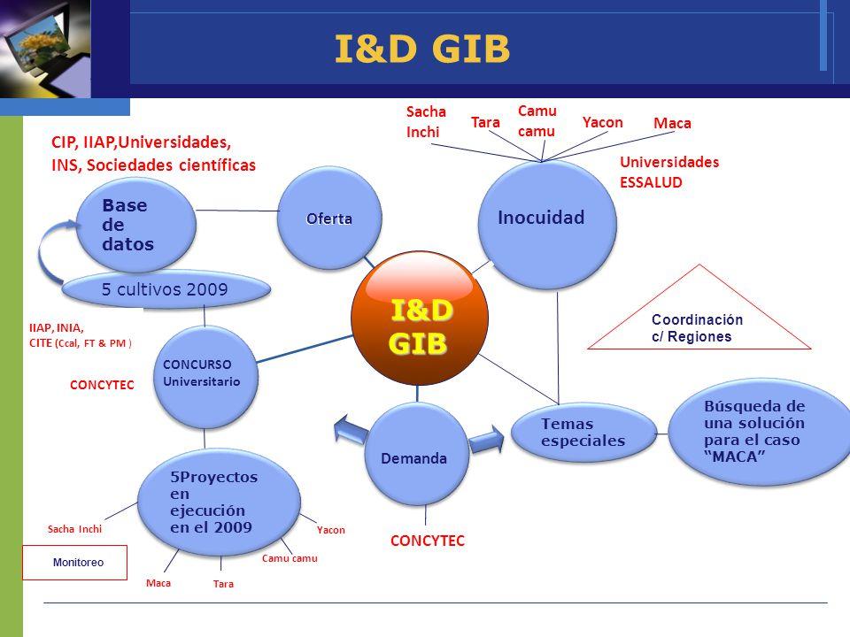 I&D GIB I&D GIB Inocuidad CIP, IIAP,Universidades,