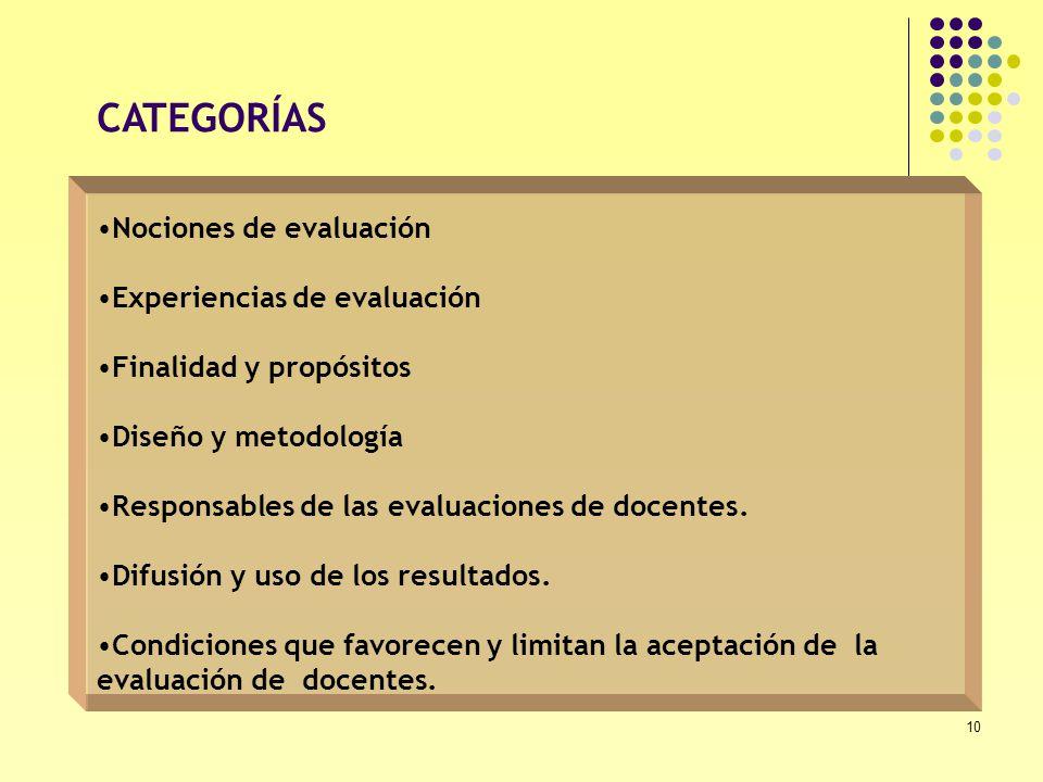 CATEGORÍAS Nociones de evaluación Experiencias de evaluación