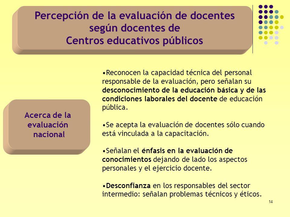 Percepción de la evaluación de docentes según docentes de