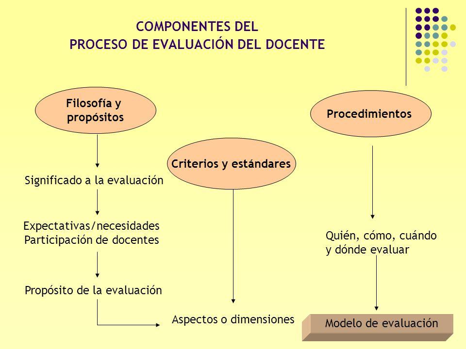 PROCESO DE EVALUACIÓN DEL DOCENTE Criterios y estándares