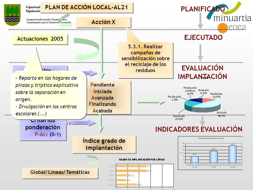 PLAN DE ACCIÓN LOCAL-AL21