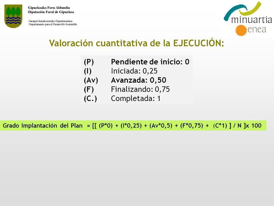 Valoración cuantitativa de la EJECUCIÓN: