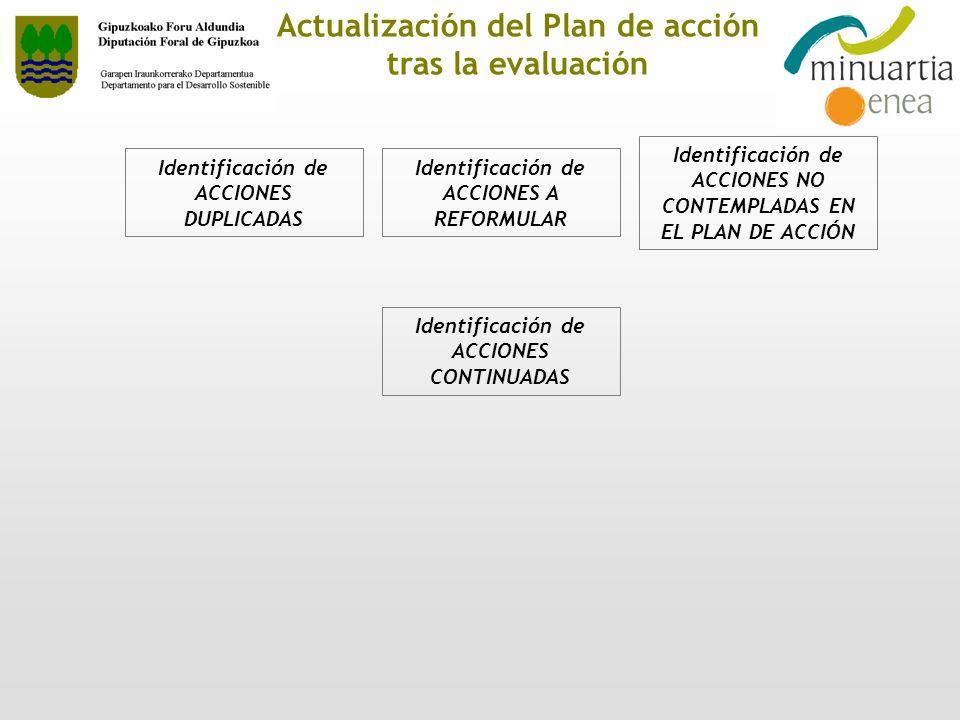 Actualización del Plan de acción tras la evaluación