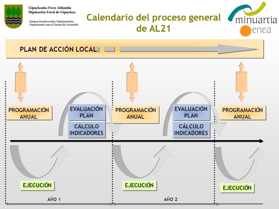 Calendario del proceso general de AL21