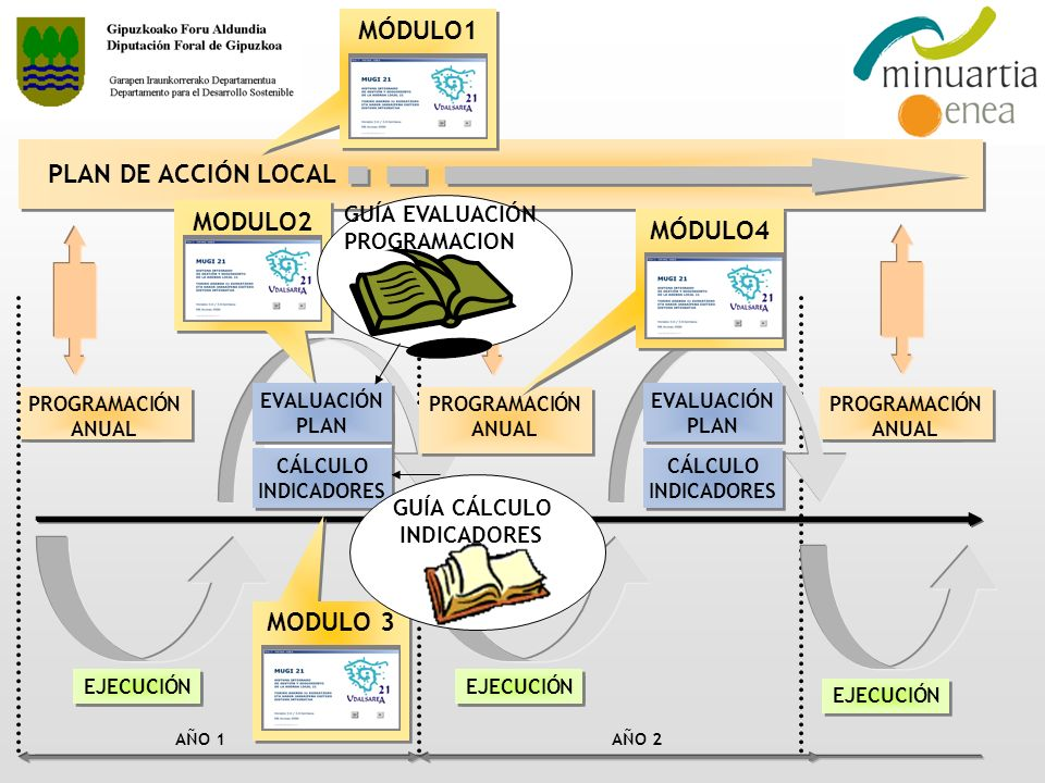 MÓDULO1 PLAN DE ACCIÓN LOCAL MODULO2 MÓDULO4 MODULO 3