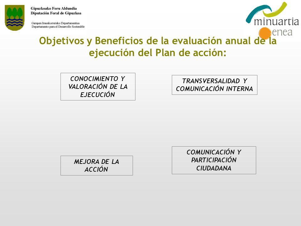 Objetivos y Beneficios de la evaluación anual de la ejecución del Plan de acción: