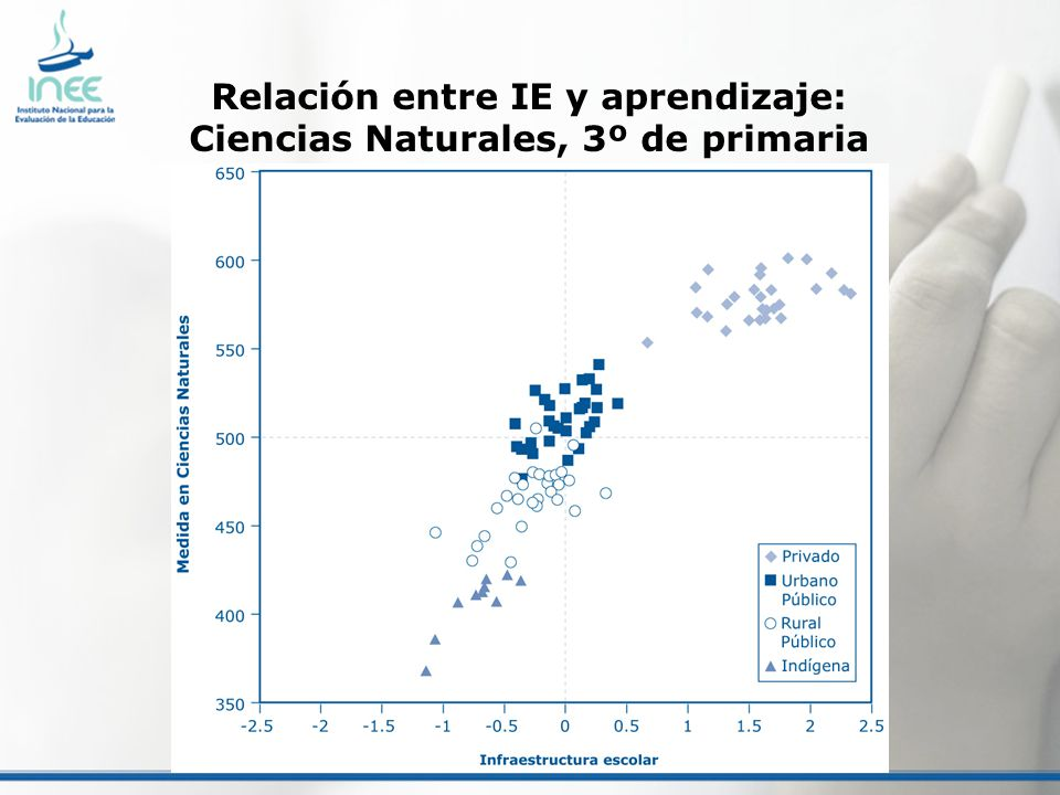 Relación entre IE y aprendizaje: Ciencias Naturales, 3º de primaria