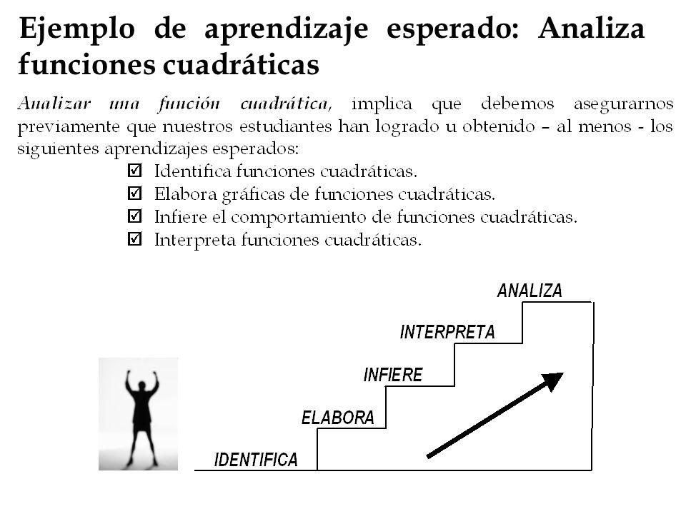 Ejemplo de aprendizaje esperado: Analiza funciones cuadráticas