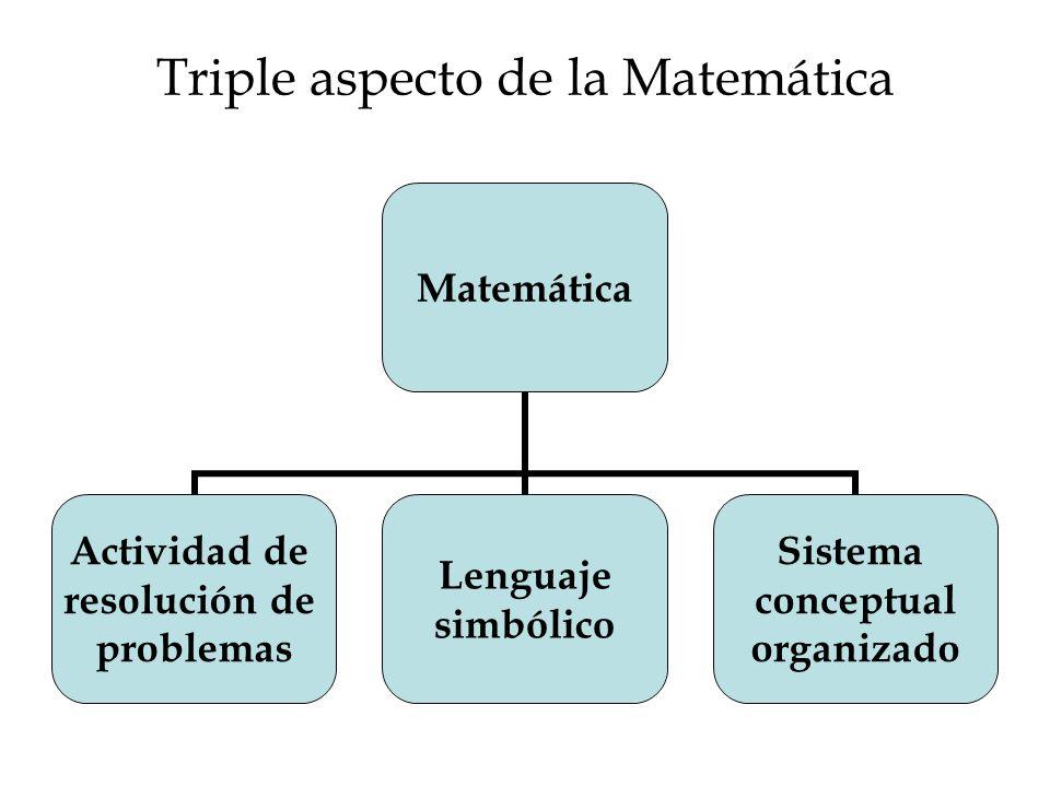 Triple aspecto de la Matemática