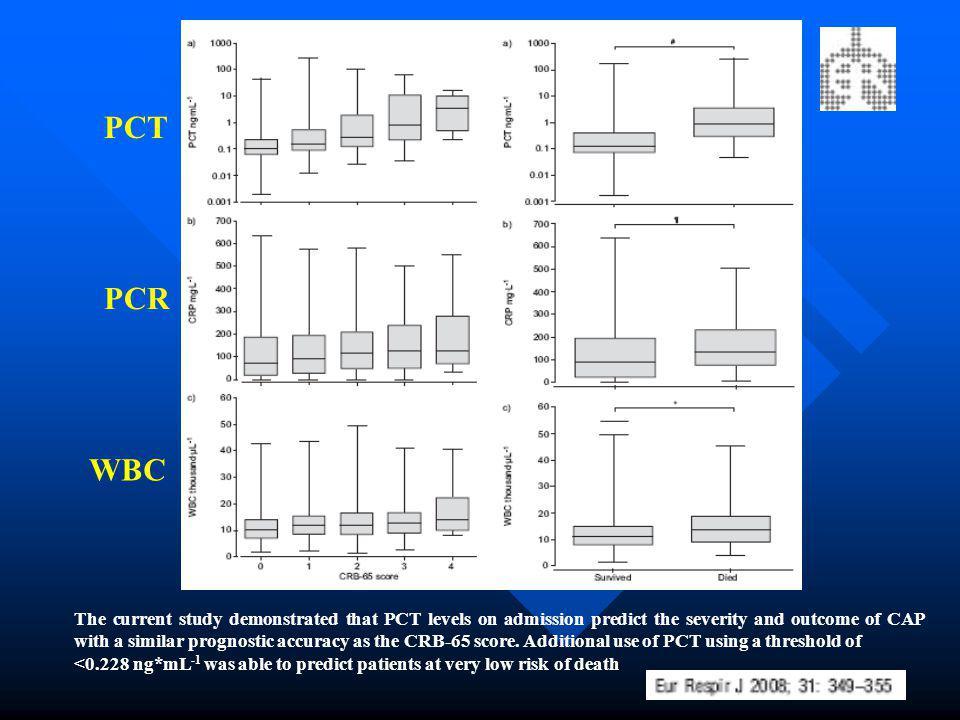 PCT PCR. WBC.