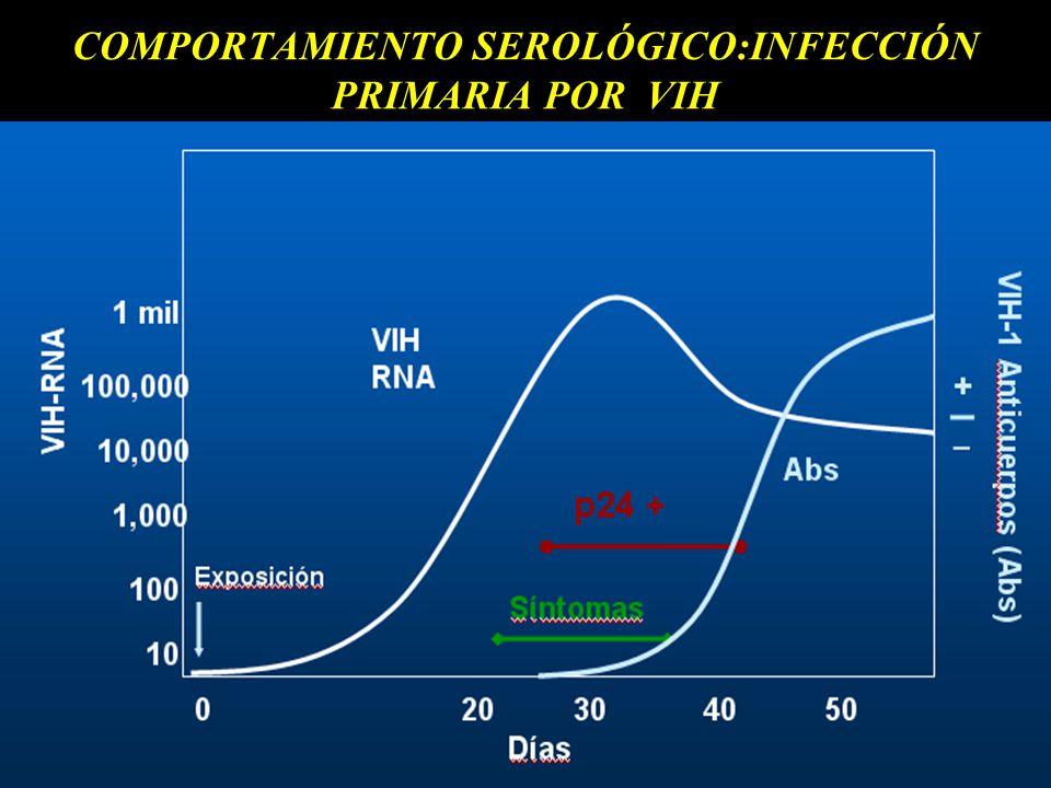COMPORTAMIENTO SEROLÓGICO:INFECCIÓN PRIMARIA POR VIH
