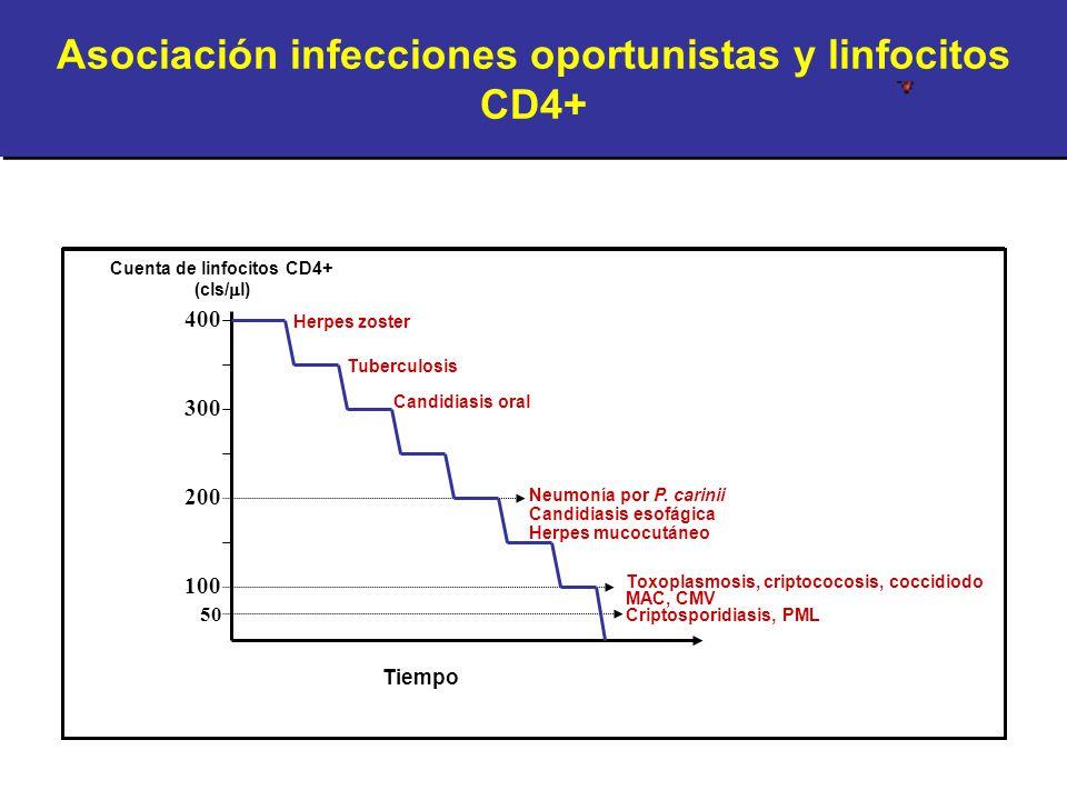 Asociación infecciones oportunistas y linfocitos CD4+