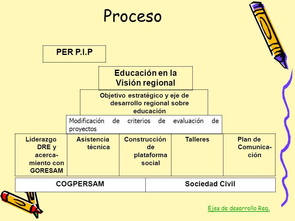 Proceso PER P.I.P Educación en la Visión regional COGPERSAM