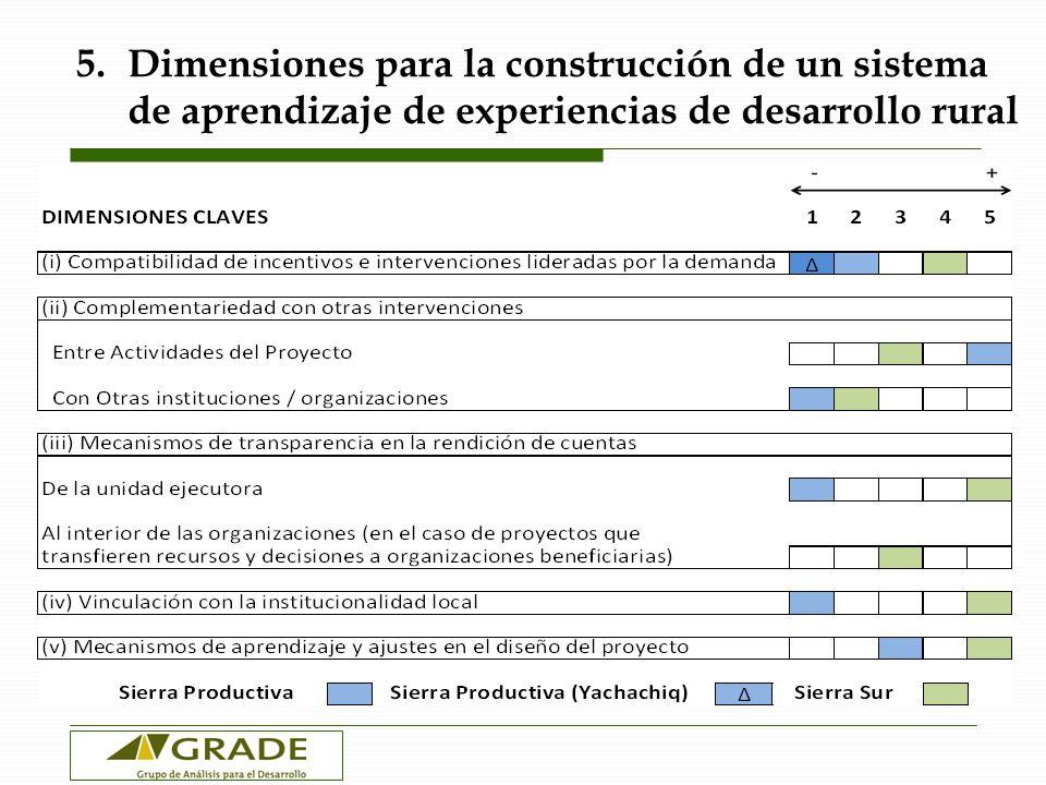 5. Dimensiones para la construcción de un sistema de aprendizaje de experiencias de desarrollo rural