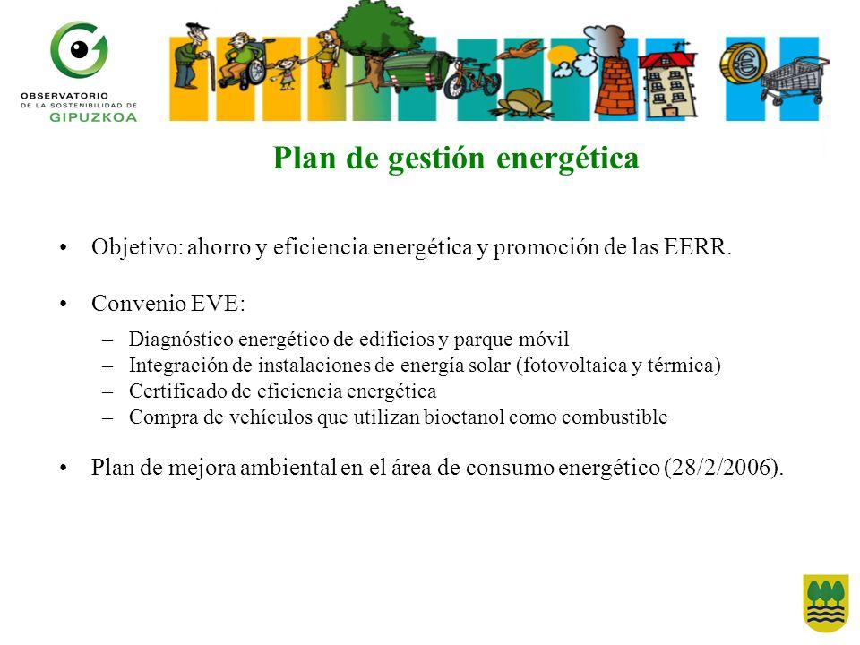 Plan de gestión energética