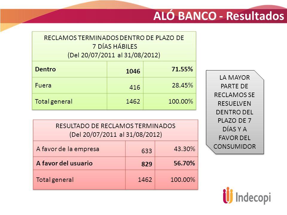 ALÓ BANCO - Resultados RECLAMOS TERMINADOS DENTRO DE PLAZO DE