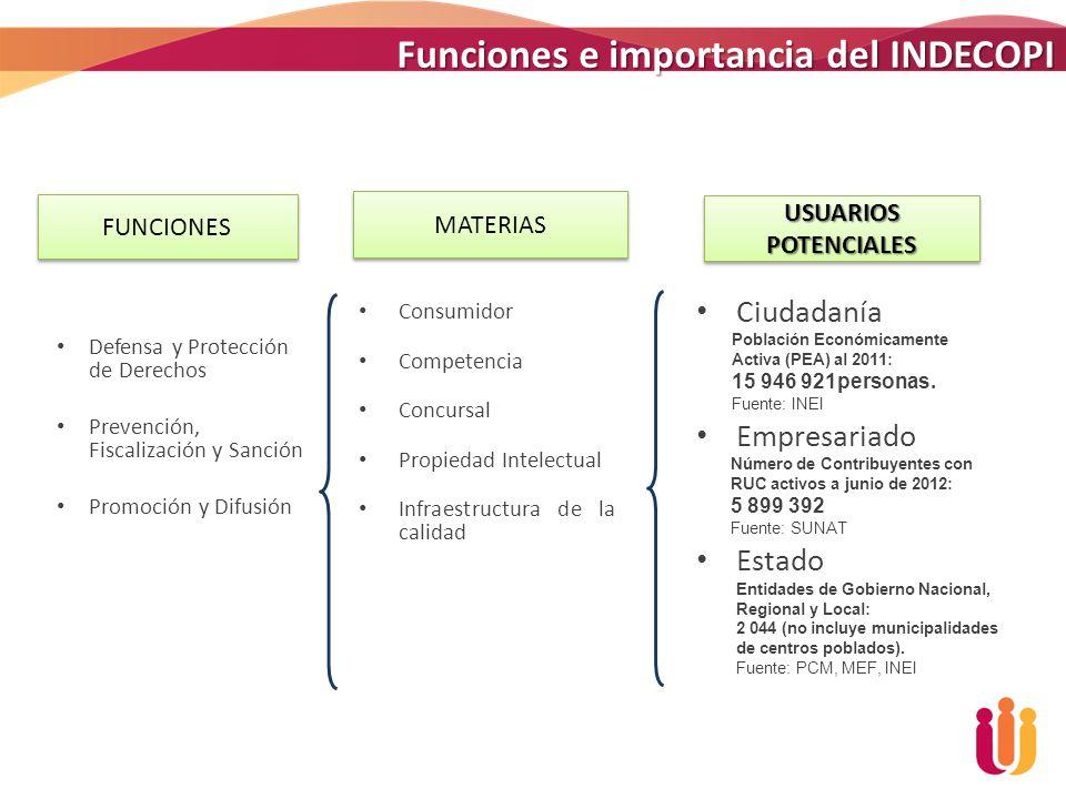 Funciones e importancia del INDECOPI