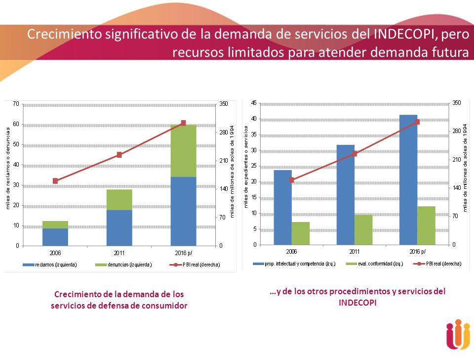 Crecimiento significativo de la demanda de servicios del INDECOPI, pero recursos limitados para atender demanda futura
