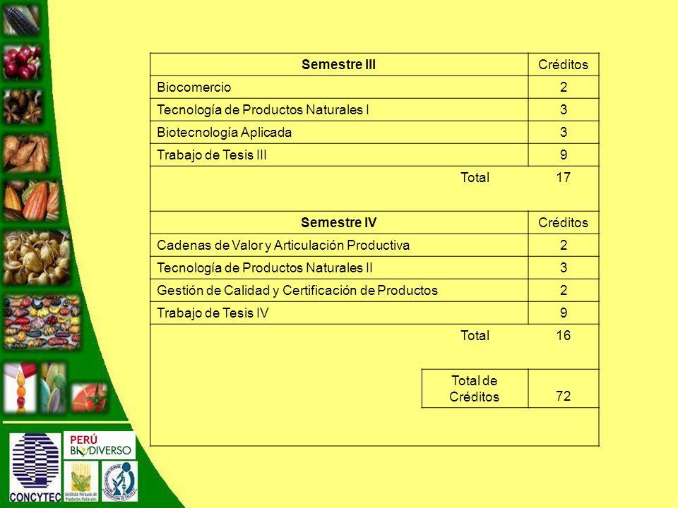 Semestre III Créditos. Biocomercio. 2. Tecnología de Productos Naturales I. 3. Biotecnología Aplicada.