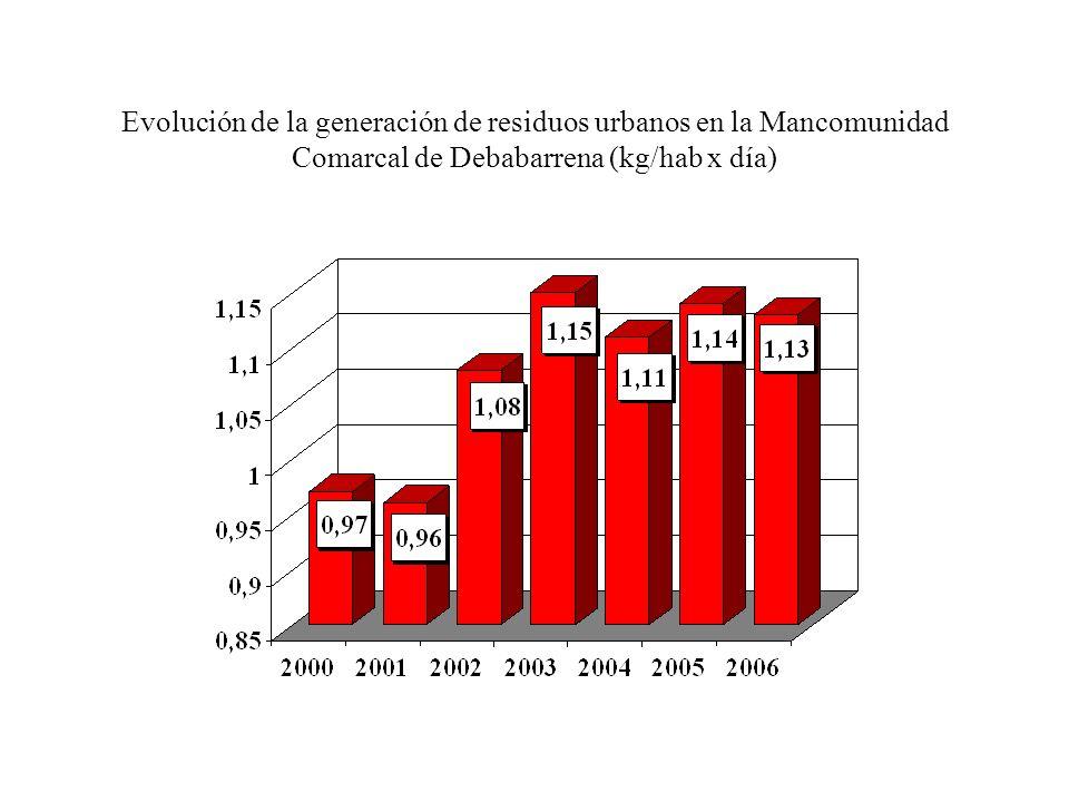 Evolución de la generación de residuos urbanos en la Mancomunidad Comarcal de Debabarrena (kg/hab x día)