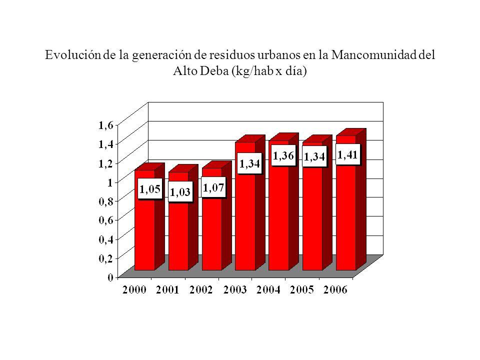 Evolución de la generación de residuos urbanos en la Mancomunidad del Alto Deba (kg/hab x día)