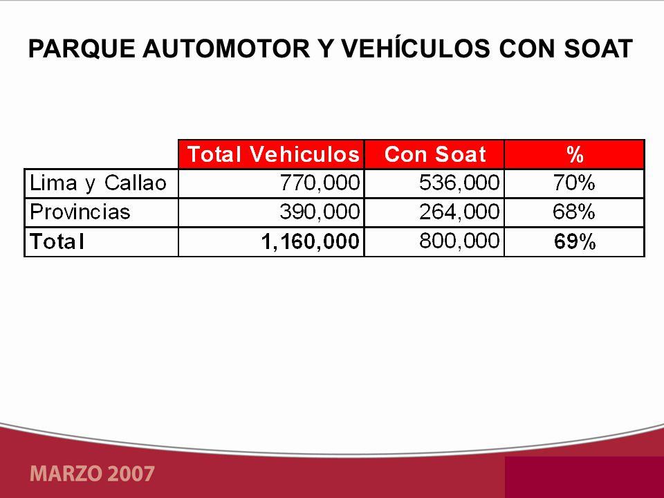 PARQUE AUTOMOTOR Y VEHÍCULOS CON SOAT