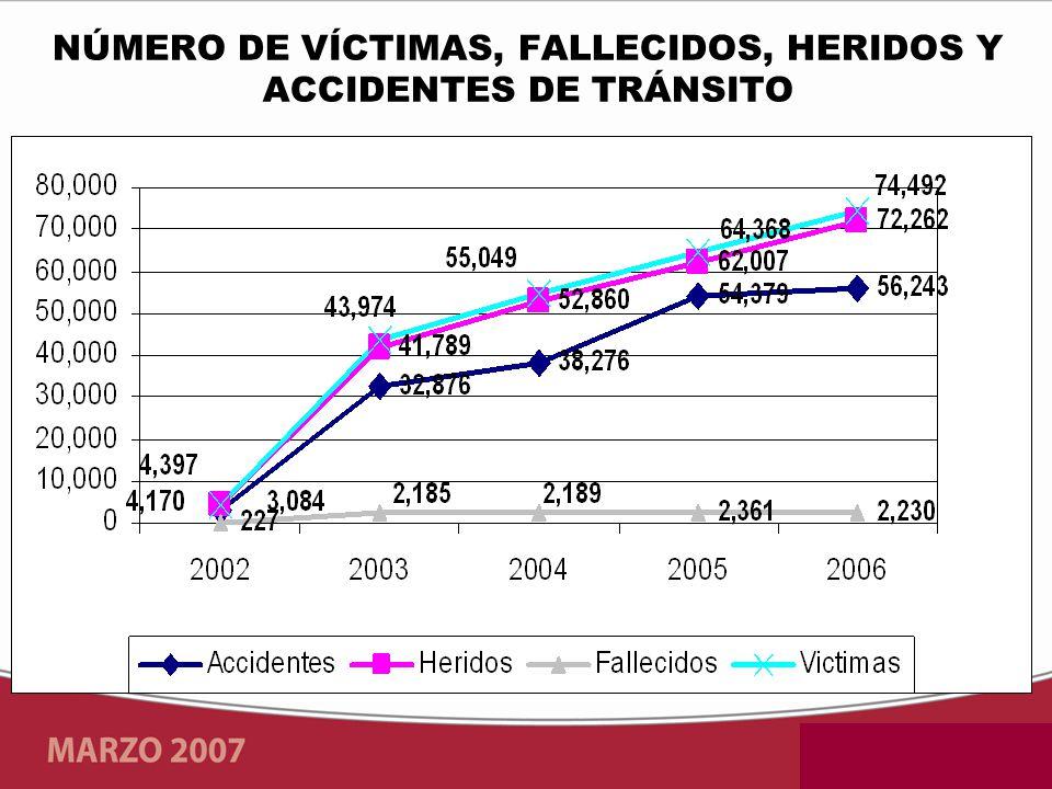NÚMERO DE VÍCTIMAS, FALLECIDOS, HERIDOS Y ACCIDENTES DE TRÁNSITO