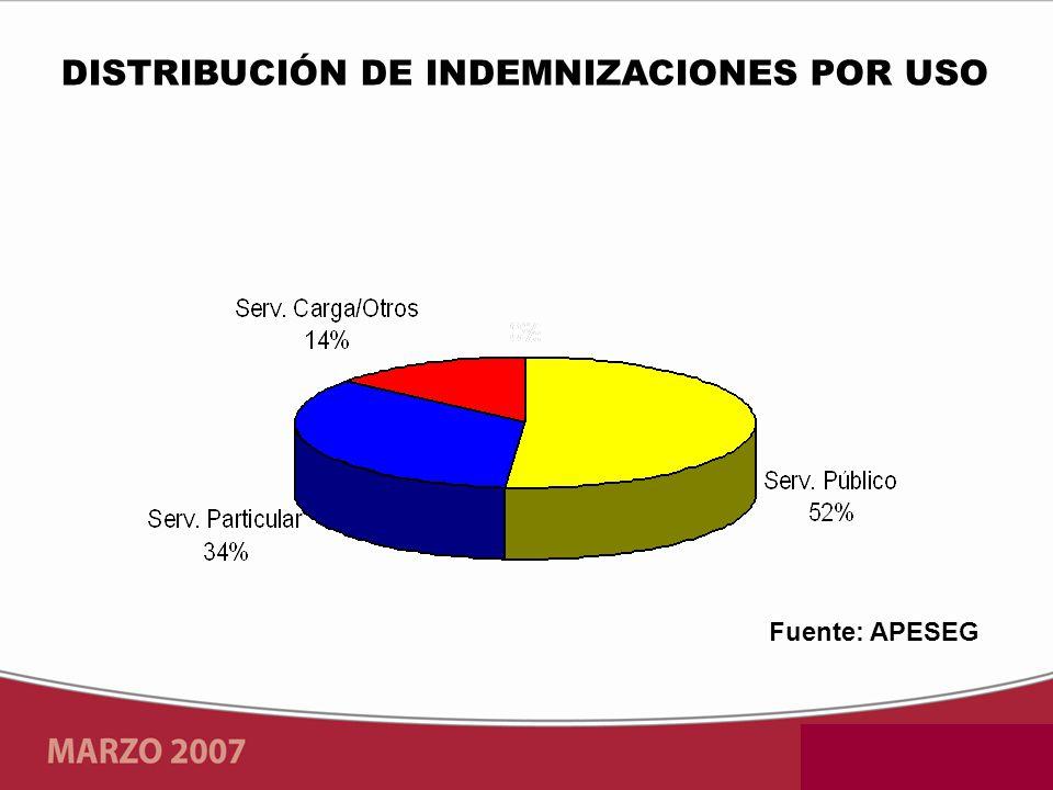 DISTRIBUCIÓN DE INDEMNIZACIONES POR USO