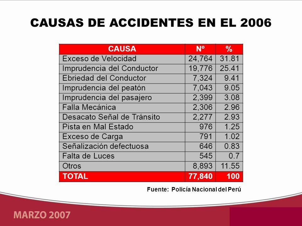 CAUSAS DE ACCIDENTES EN EL 2006 Fuente: Policía Nacional del Perú
