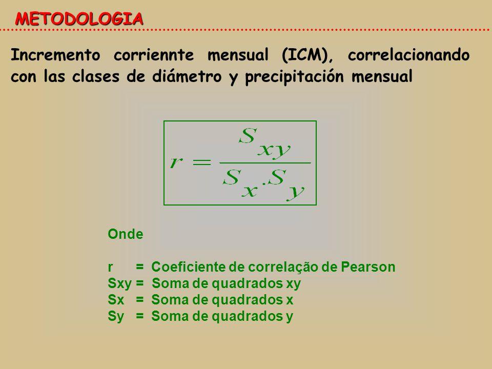 METODOLOGIA Incremento corriennte mensual (ICM), correlacionando con las clases de diámetro y precipitación mensual.